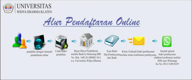 Alur Pendaftaran Online